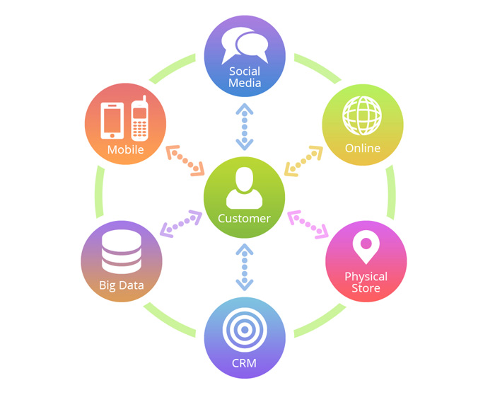 Có cái nhìn thổng quan hơn về khách hàng nhờ omni channel marketing