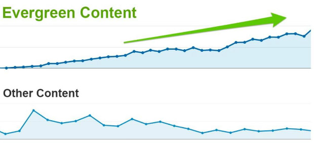 Evergreen content là gì