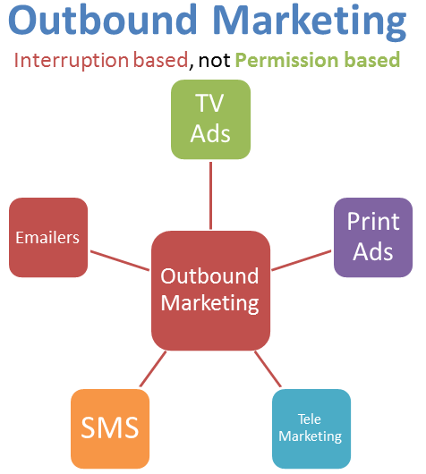 Các hính thức outbound marketing
