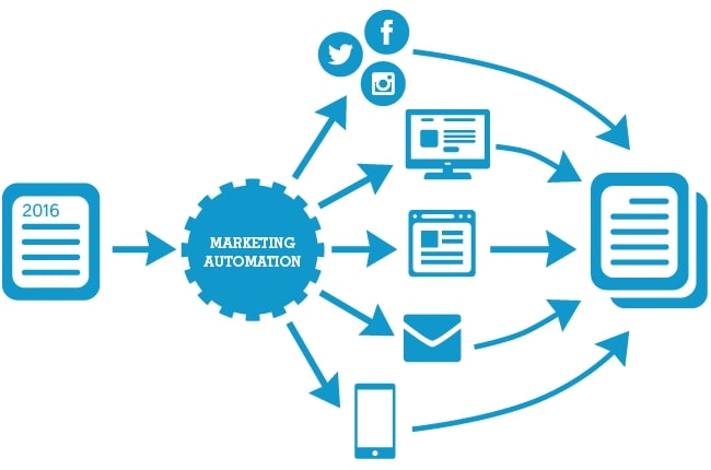 xây dựng hệ thống Marketing Automation
