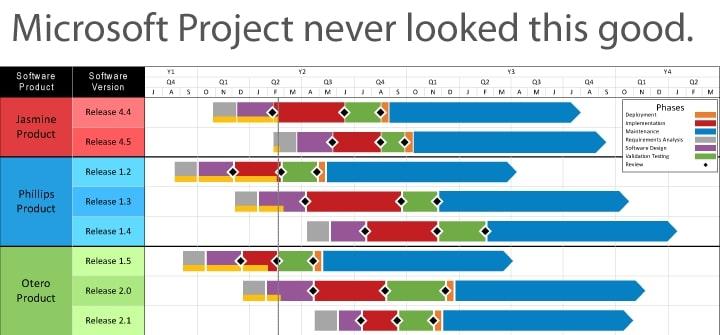 Minh họa Microsoft Project