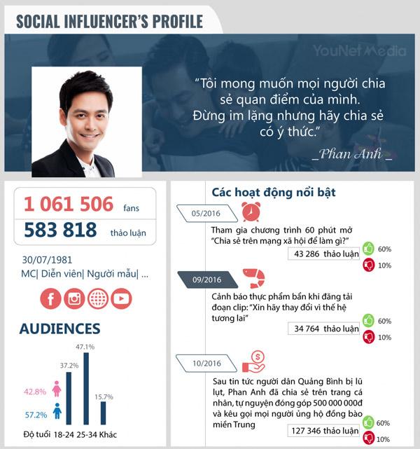 Sử dụng người nổi tiếng làm influencer marketing