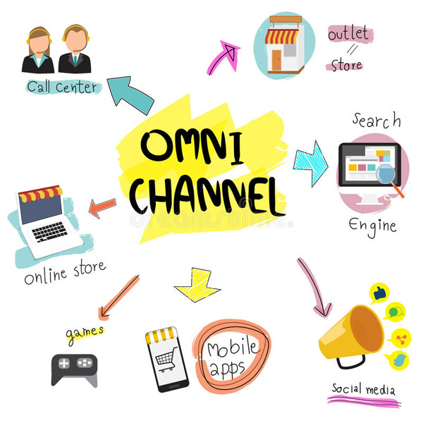 Omni channel marketing là gì