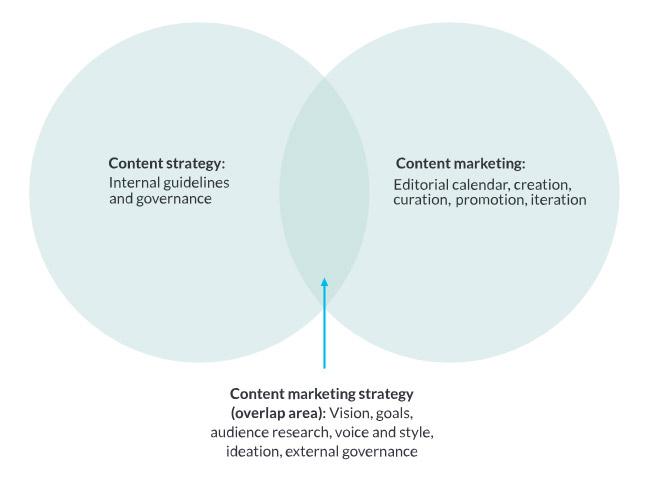 Content Marketing Strategy là gì