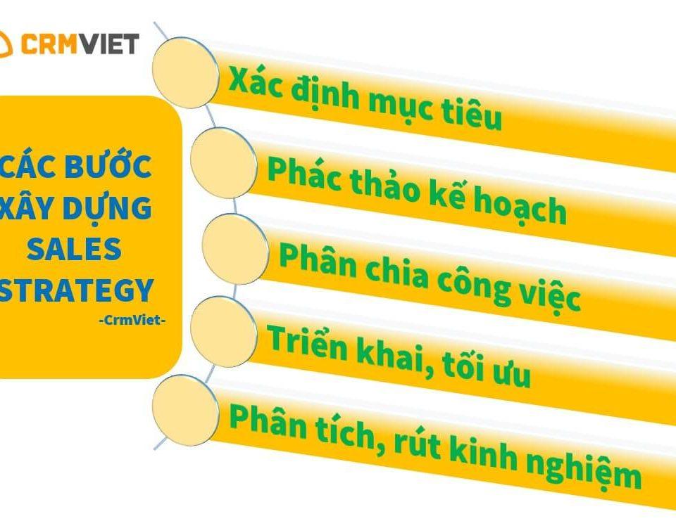CrmViet - Các bước xây dựng Sales strategy