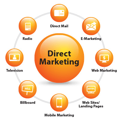 Direct Marketing (Marketing trực tiếp)