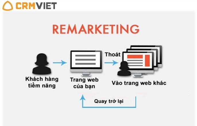 Remarketing là gì - Cách thức hoạt động của remarketing