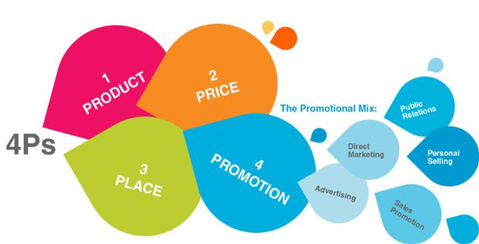 Ai cần sử dụng promotion