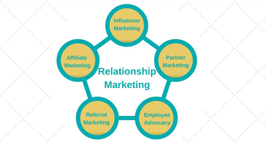 Các thành phần của relationship marketing