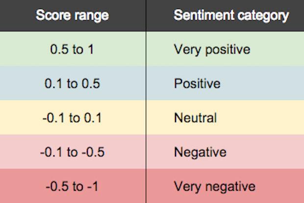 Chỉ số cảm xúc để đo lường chiến lược truyền thông xã hội