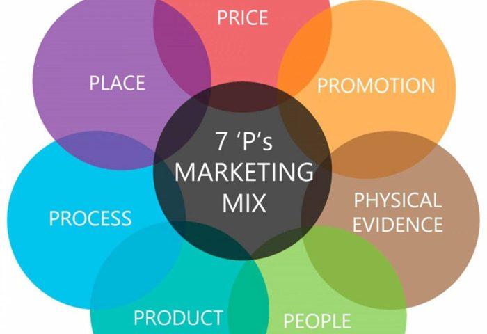 Mô hình 7P Marketing Mix