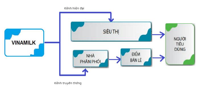 Quy trình phân phối của vinamilk