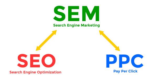 Tại sao doanh nghiệp cần sem marketing để tìm kiếm khách hàng