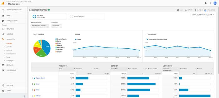 Theo dõi các kế hoạch chiến lược digital marketing bằng google analytics