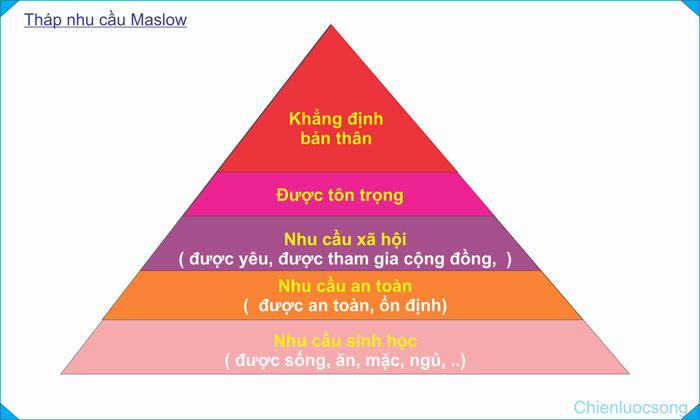 Thấu hiểu khách hàng theo tháp nhu cầu maslow