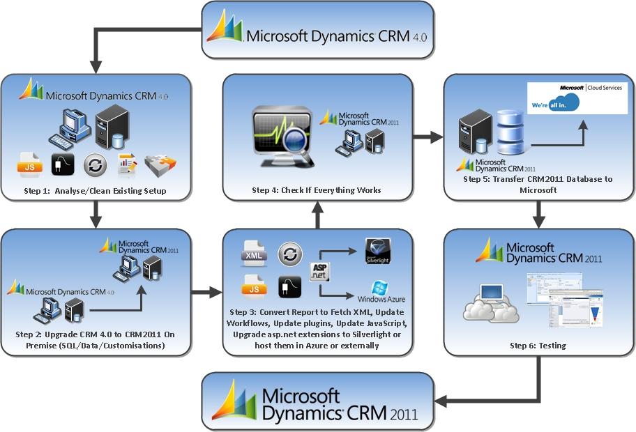 Phần mềm CRM tốt nhất