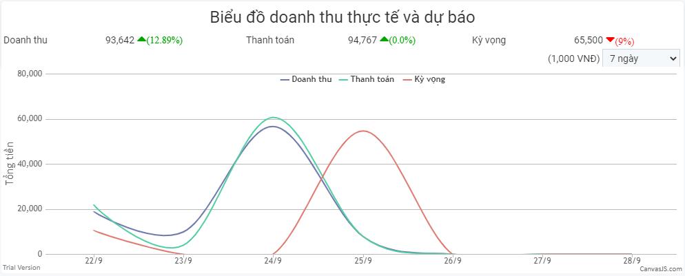 biểu đồ doanh thu