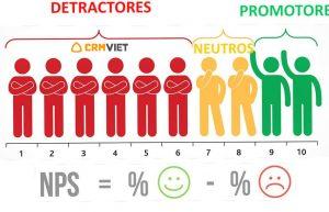 Thu hút phản hồi của khách hàng