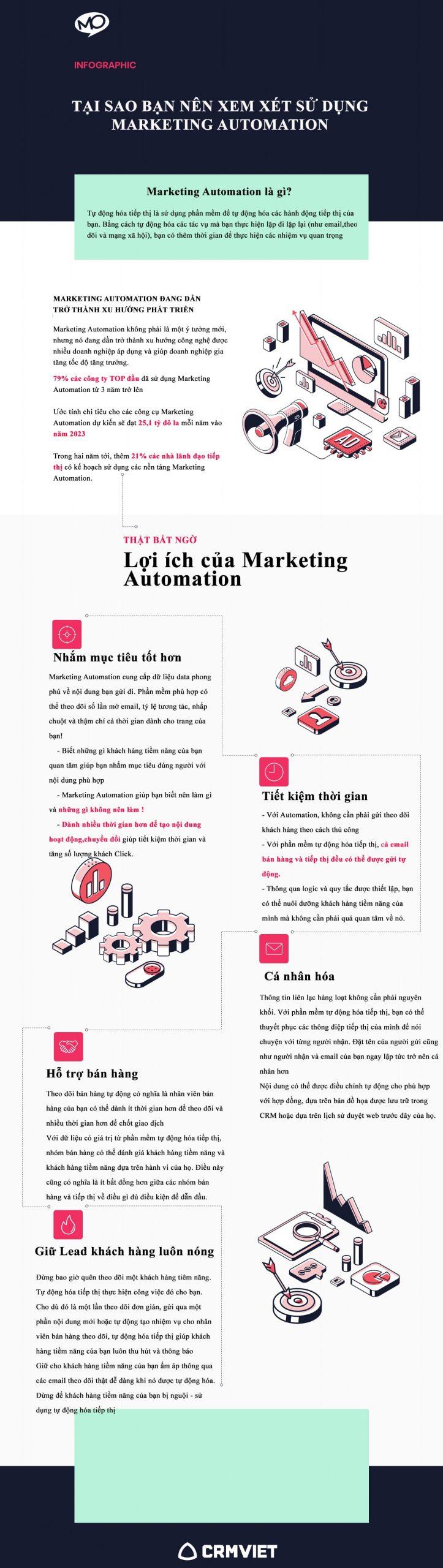 Marketing Automation
