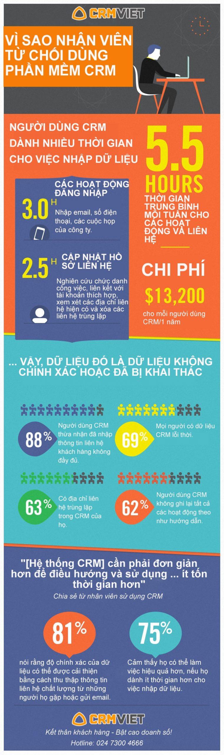 [Infographic] VÌ SAO NHÂN VIÊN TỪ CHỐI DÙNG PHẦN MỀM CRM