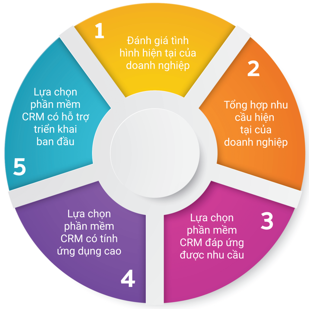 This image has an empty alt attribute; its file name is CÁC-BƯỢC-CHỌN-CRM-1024x1024.png