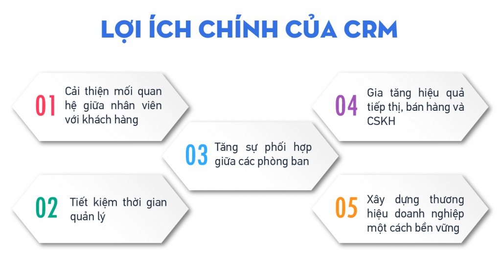 This image has an empty alt attribute; its file name is LỢI-ÍCH-CRM-1024x533.png